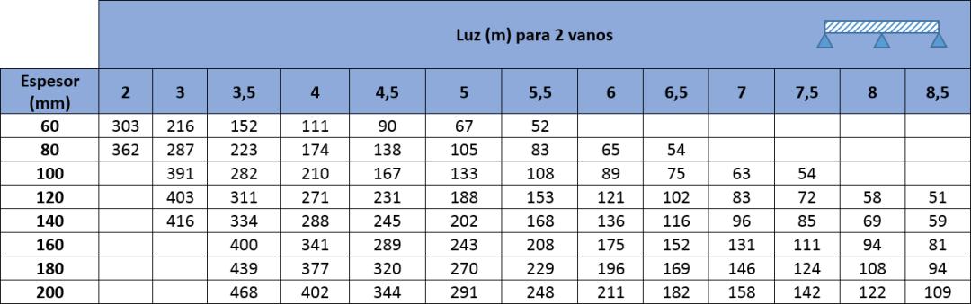 Tablas de carga con los valores máximos de carga de presión y succión en kp/m2 para Panel Sandwich Frigorífico