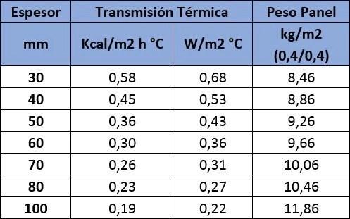 aislamiento térmico panel sandwich tres grecas 1