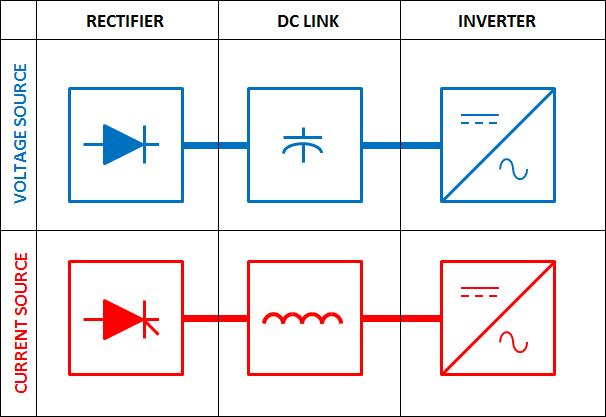 Inverter Topology