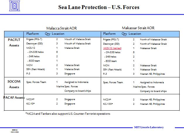 slide SOCOM indonesia US Forces