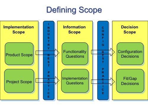 ERP Project Scope