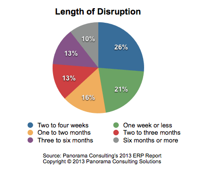 Length of ERP Operational Disruption