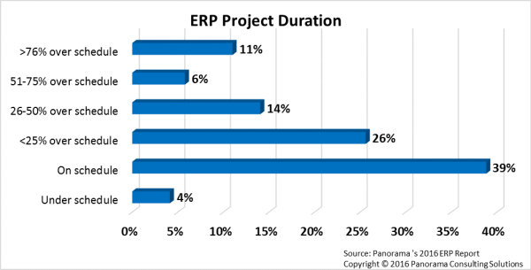 ERP Project Duration