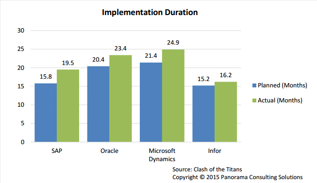 Implementation Duration