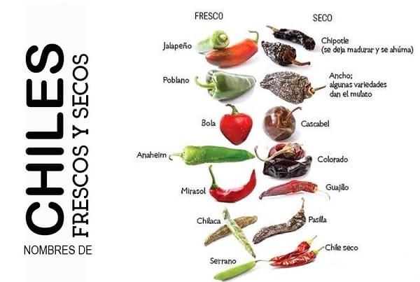 Variedades de chile