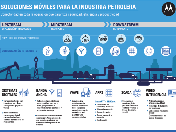 Motorola Solutions presenta en AOG 2019 Ecosistema de soluciones para la industria del petróleo y gas