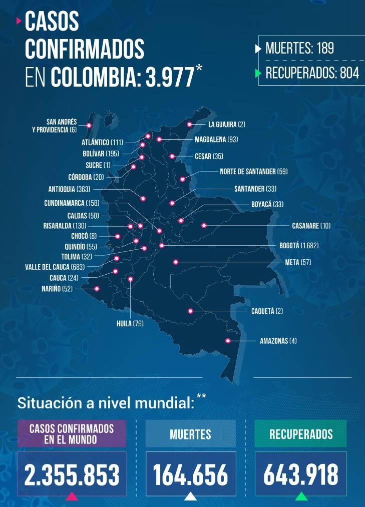 184 CASOS NUEVOS DE CORONAVIRUS EN COLOMBIA. 1