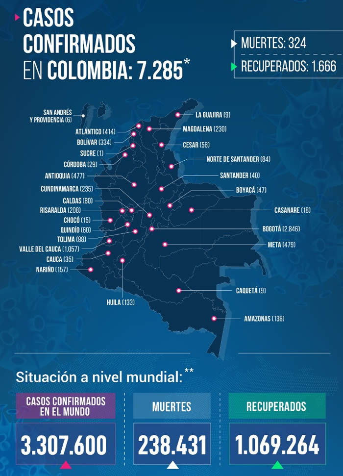 CONFIRMADOS 324 FALLECIDOS POR CORONAVIRUS EN COLOMBIA HASTA HOY 1