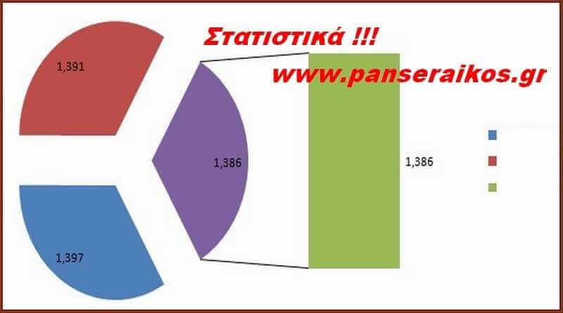 Στατιστικά 20ης _ Στατιστικά 10ης αγωνιστικής _ Στατιστικά της 13ης αγωνιστικής _ 19ης