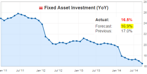 Fixed Asset Investment