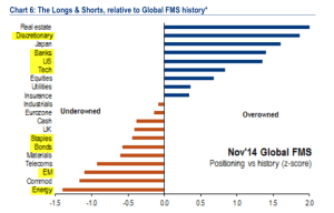 BAML Allocations Nov 14