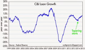 C&I Loan growth