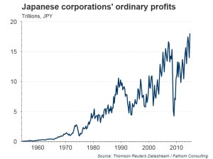 chart-3-ordinary-profits