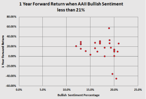 low sentiment forward return