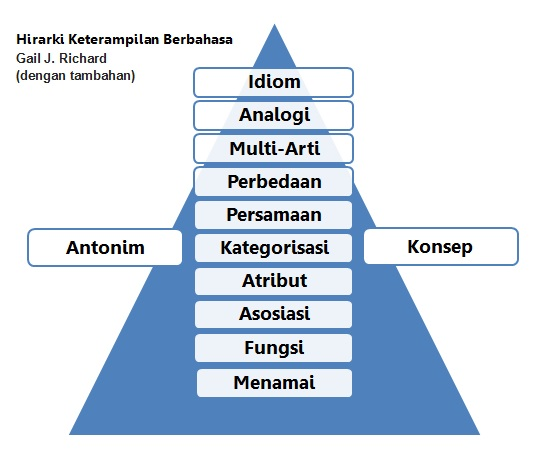 hirarki keterampilan berbahasa,  Hierarchy of Language Skills