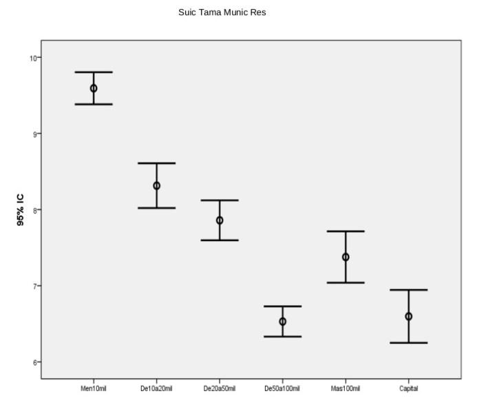 Suicidios por tamaño de los municipios