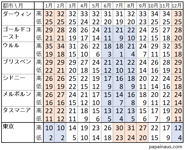 オーストラリア都市別、月別の平均気温(オレンジが夏、青が冬)