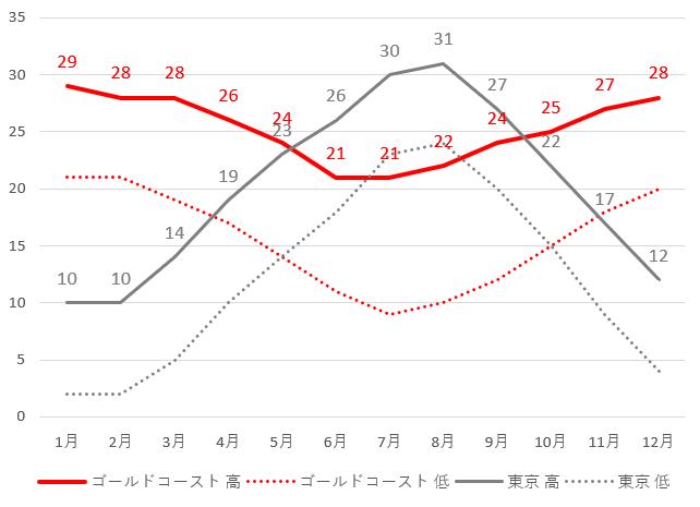 ゴールドコーストと東京の平均気温グラフ