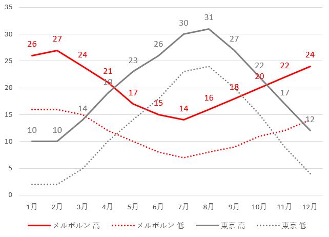 メルボルンと東京の平均気温グラフ