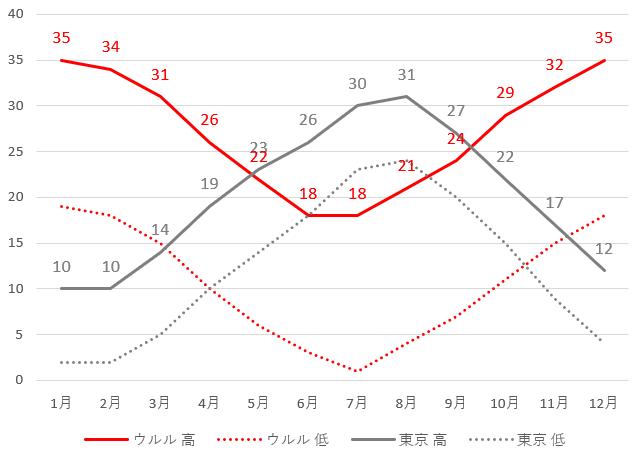 ウルルと東京の平均気温グラフ