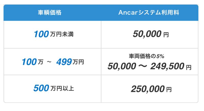 Ancar_手数料