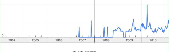 Como identificar tendencias de mercado utilizando Delicious, Twitter y Google Trends