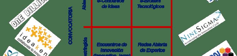 Inteligencia Colaborativa: Un Recurso para la Innovación Abierta