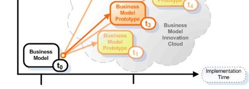Reflexiones personales acerca de la gestión del conocimiento y la frustración de Innovar