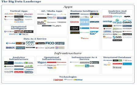 mapa soluciones big data