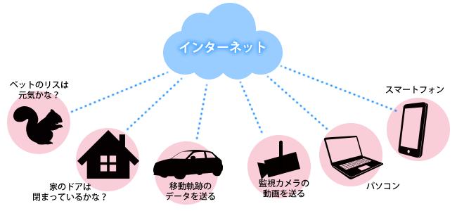 IoT_1