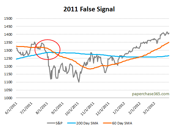 Moving Average 2011 System False Signal