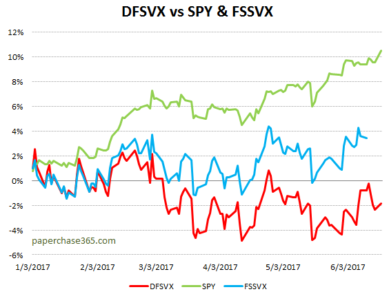 DFSVX vs SPY and FSSVX