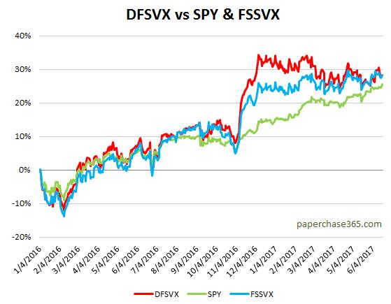 DFSVX 2016 -17 performance