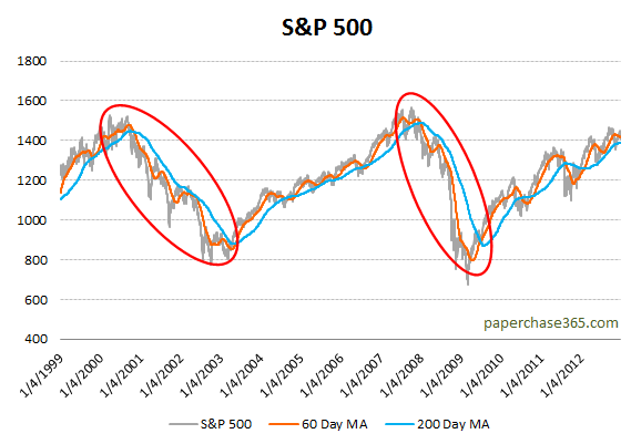S&P 500 Bull and Bear Markets
