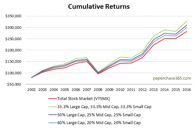 Cumulative returns of VTSMX vs alternative options