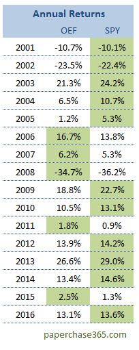 Annual Returns of OEF ETF vs SPY ETF