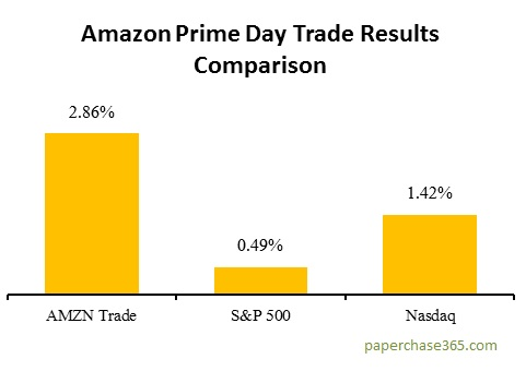 Amazon Prime Day Trade Comparison