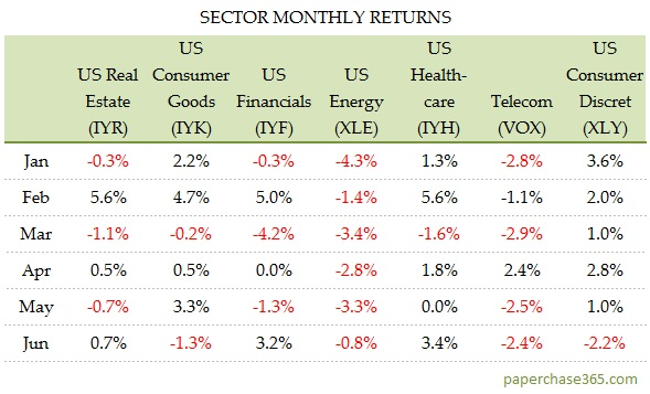SECTOR MONTHLY RETURNS JUNE 2017