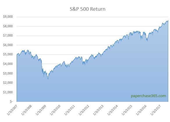 S&P 500 Return 2007-2017
