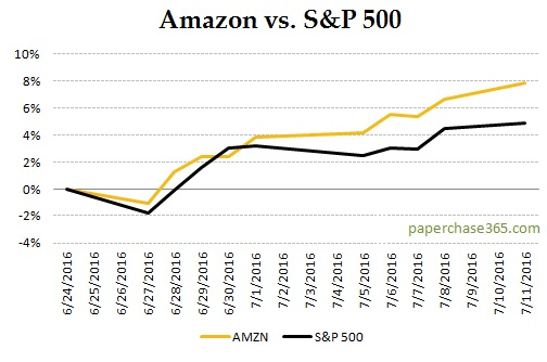 Amazon vs S&P Pre Amazon Prime Day