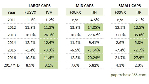 comparsion mutual funds vs etfs fid
