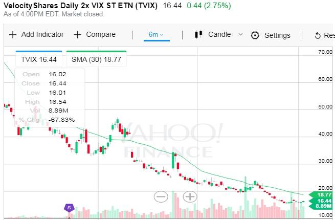 TVIX Chart