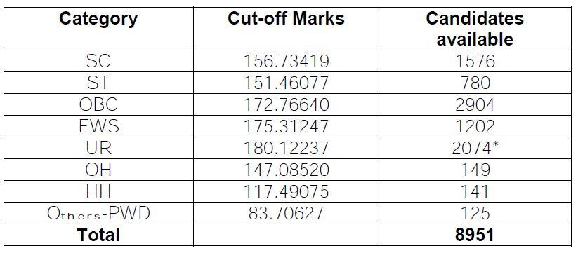 SSC CGL- (Combined Graduate Level) (Tier-I) Examination, 2019, Result/ List