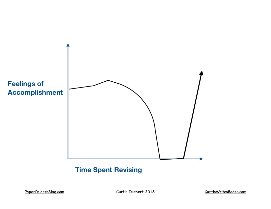 Feelings of Accomplishment Vs. Time Spent Revising