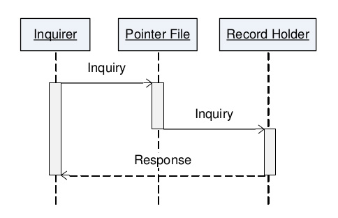 SPEXS-pointer-inquiry