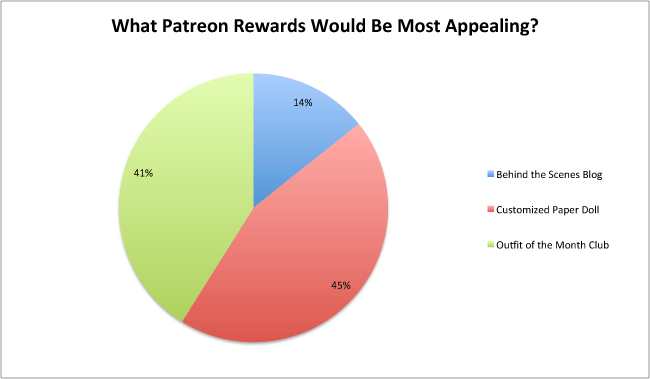 survey-patreon-rewards-chart