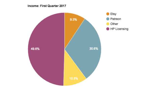 The blog income report income chart for the First Quarter of 2017 for PTP.