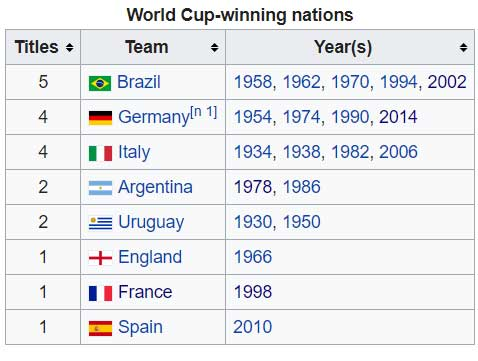 negara negara juara Piala Dunia