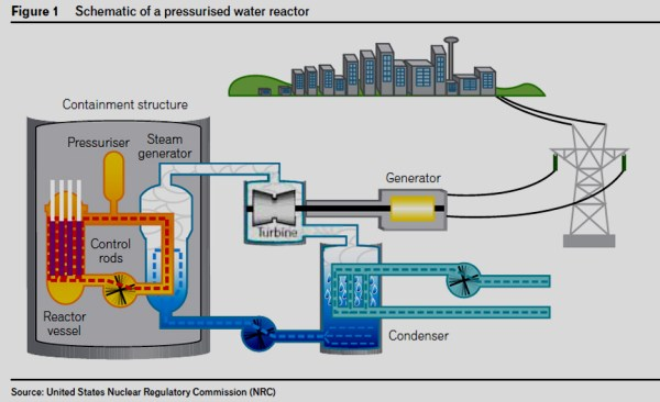 Nuclear Electrical Power Generation – Why The Fuss? (Part ...
