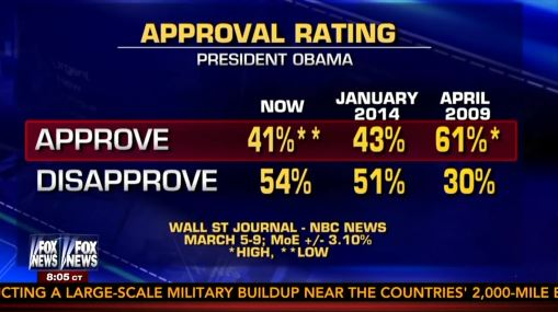 NBC Ignores Own Poll Showing Obama's Approval Rating At ...